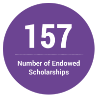 157 - Number of Endowed Scholarships