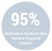 95 Percent of McKendree Students Who Recieve Financial Support