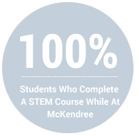 100% - Percent of Students Who Complete a STEM Course While at McKendree
