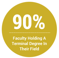 90% of Faculty Hold a Terminal Degree in their Field