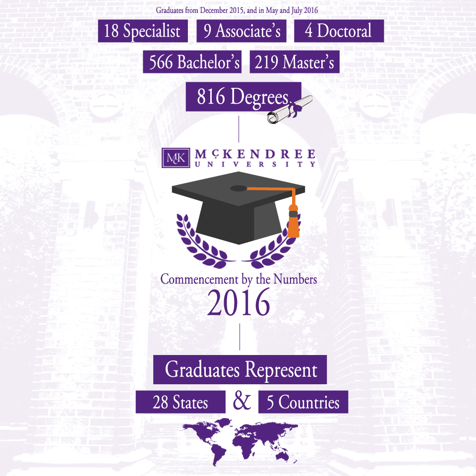 Commencement By the Numbers