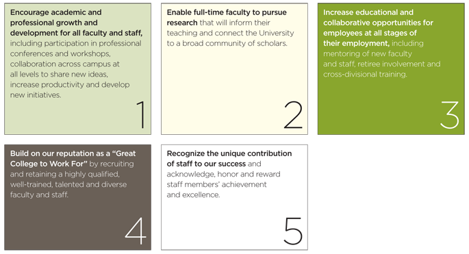 Faculty Scholarship & Staff Development Plan